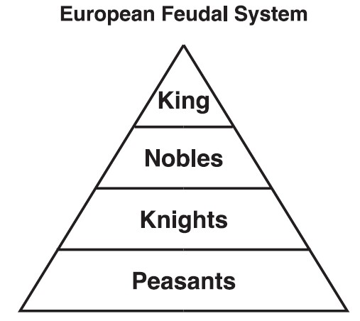 Feudal System - Gil-Lopez Medieval times