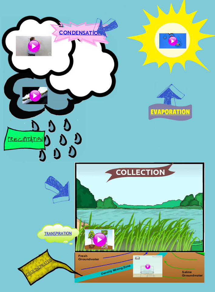water cycle clip art - photo #26
