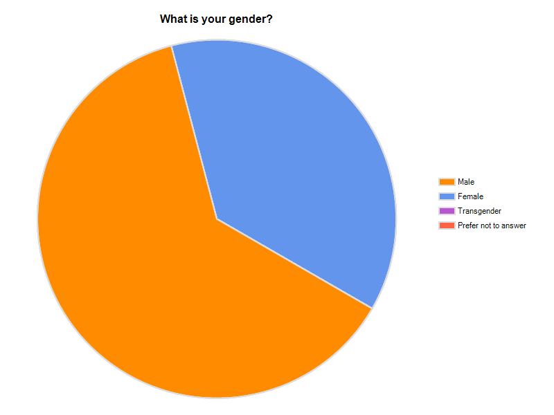 Survey results | Cyberunions