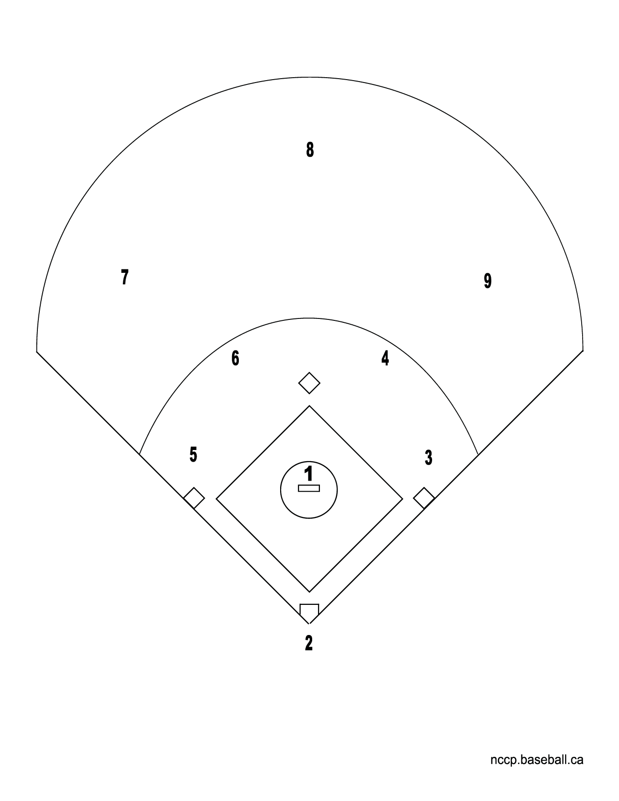 The gallery for baseball diamond layout positions for Baseball position chart template