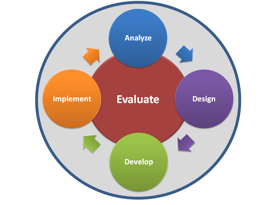 e learning evaluation Evaluation is a complex task into which many different groups of people are involved as a rule these groups have different understanding and varying expectations on e-learning evaluation.