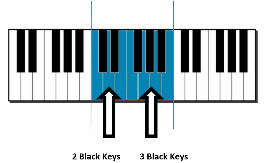 Piano Keyboard Diagram: The Piano Keyboard Layout