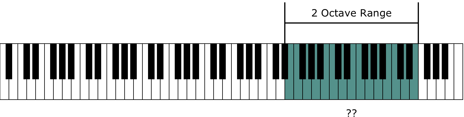 Instrument Range and the Piano Keyboard
