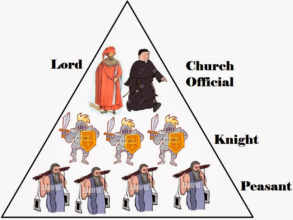 the system and structure of feudalism The system and structure of feudalism had been well established in europe for some time and the normans imposed feudalism in england this article provides.