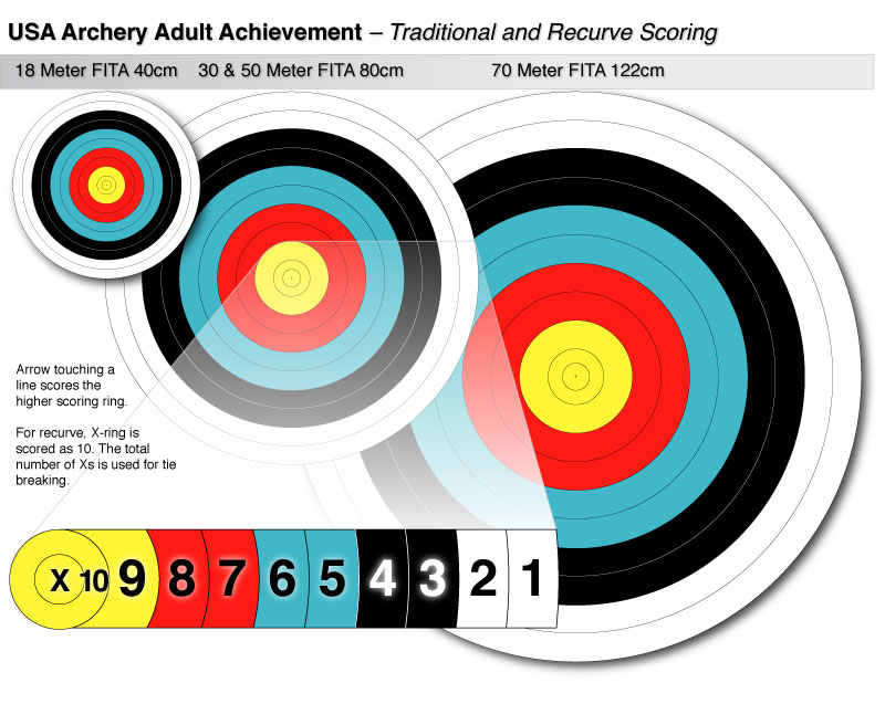 Track Your Progress with USA Archery Achievement Awards - Golden ...