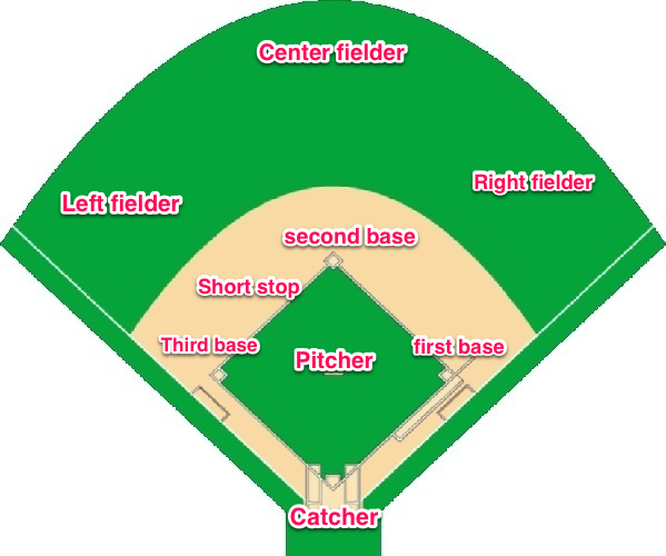 Pix For > Baseball Field Diagram Positions