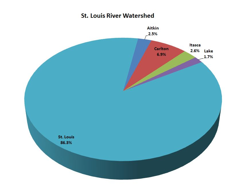 St. Louis River Watershed | Minnesota Nutrient Data Portal
