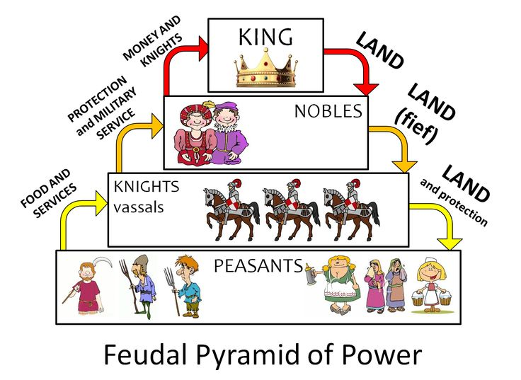 Feudalism Chart | HS: History - Medieval | Pinterest