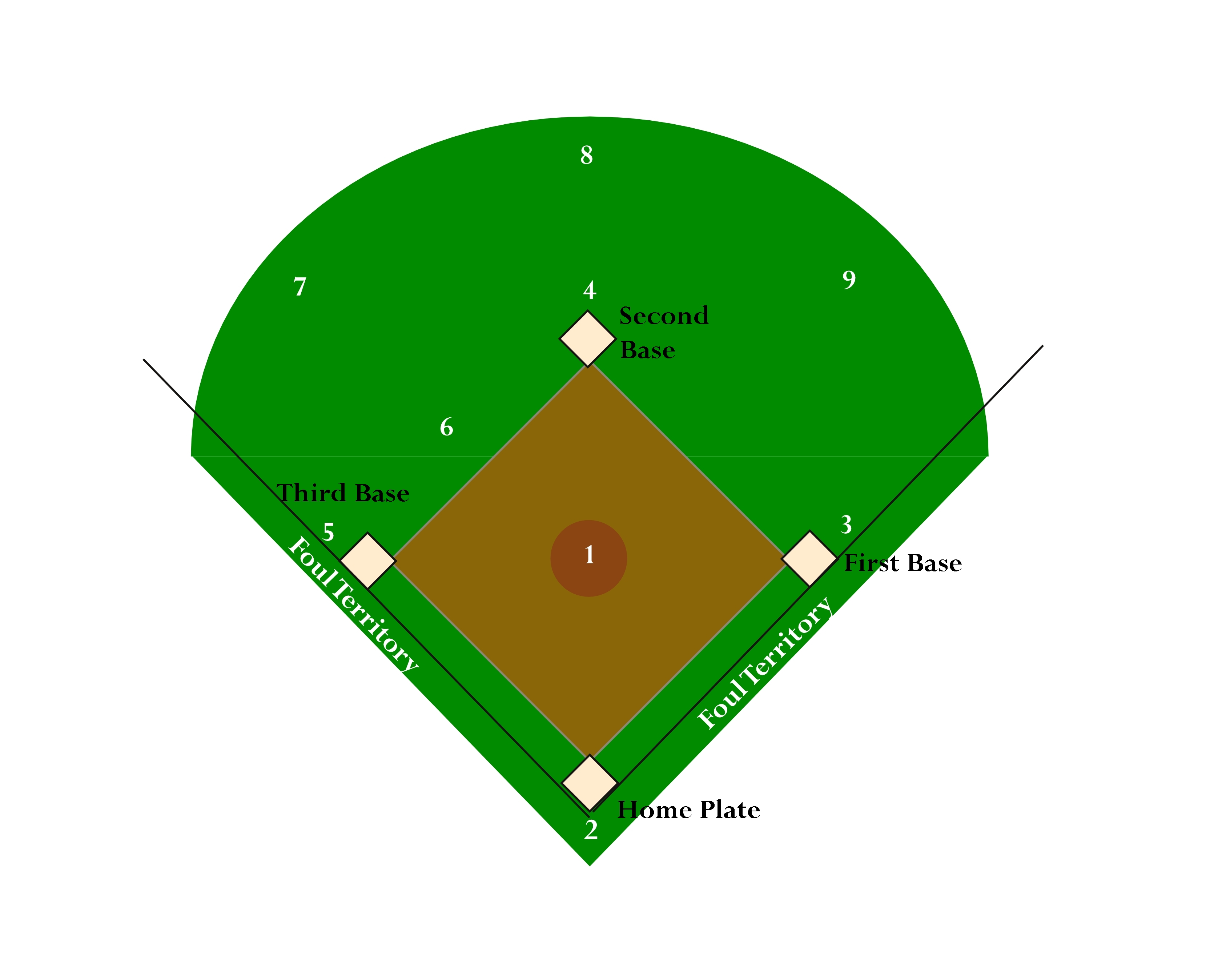 Baseball Field Layout Printable - ClipArt Best