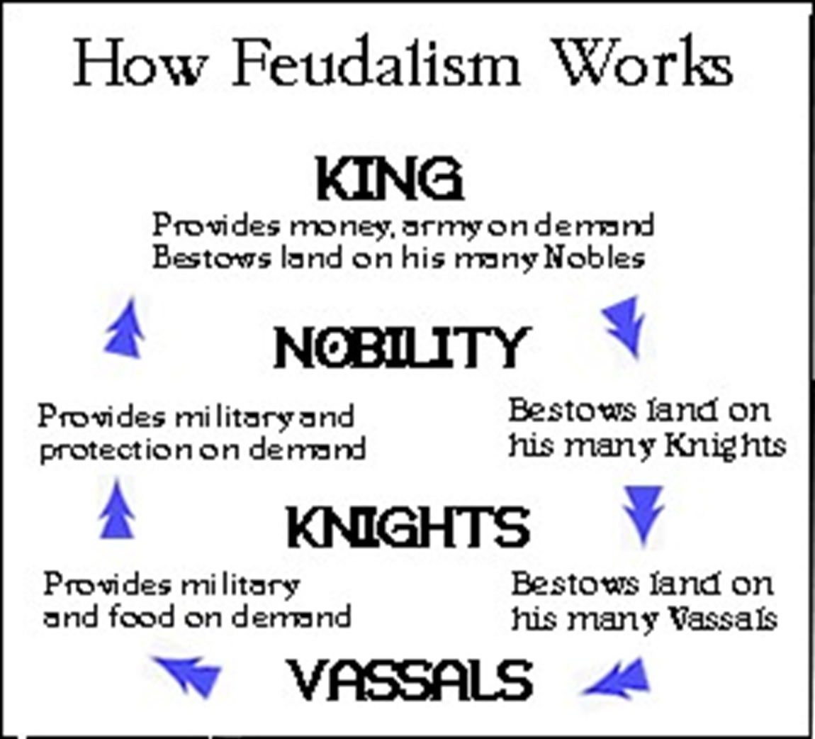 Feudalism - Ancient Civalizations with Ms.day at Hathaway Brown ...