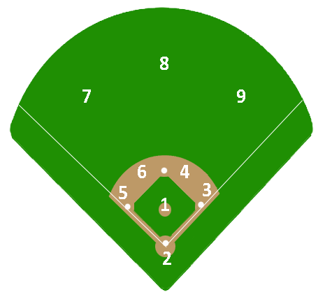 Baseball Positions By Number Diagram - Cliparts.co