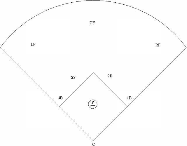 baseball positions diagram   cliparts copin baseball field position numbers diagram on pinterest