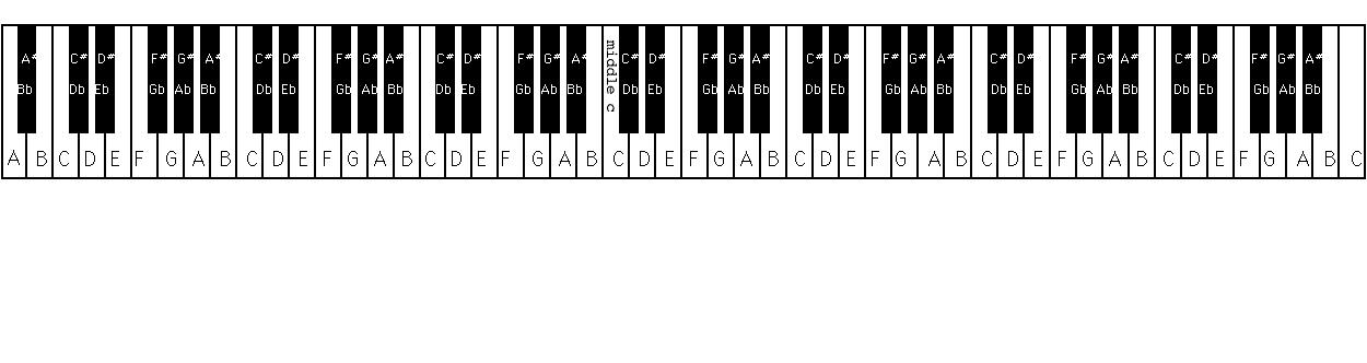 Piano Keyboard Layout 88 Keys Images & Pictures - Becuo
