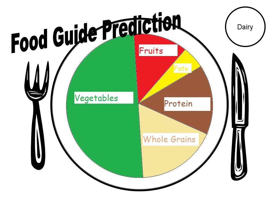 New Food Pyramid Plate