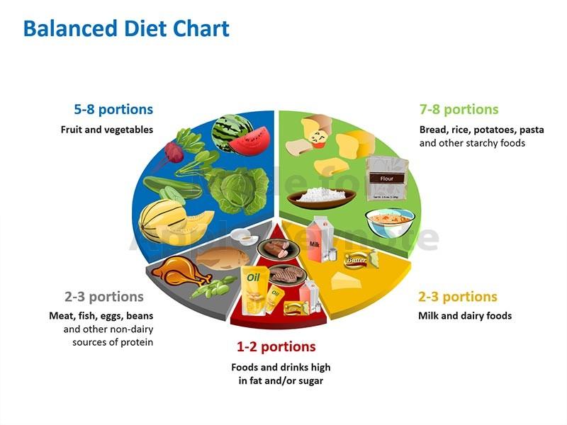 Weight Gain Meal Plan: Sample Week 1