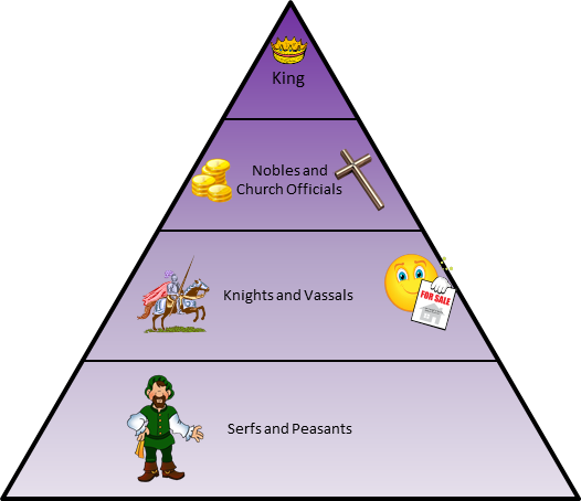 Early Middle Ages: Feudalism | Publish with Glogster!